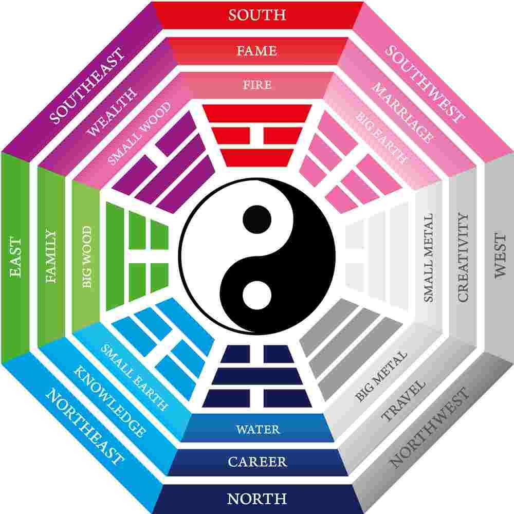 Culori In Feng Shui.Design Interior Totul Despre Stilul Feng Shui Tettu Ro